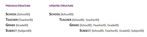 cascading ID's school